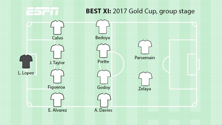 2017 CONCACAF Gold Cup Best XI