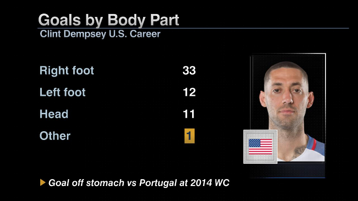Dempsey goals body part
