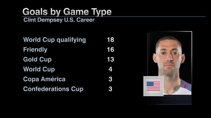 Dempsey goals game type NEW
