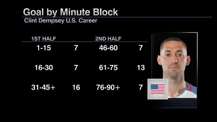 Dempsey goals minute