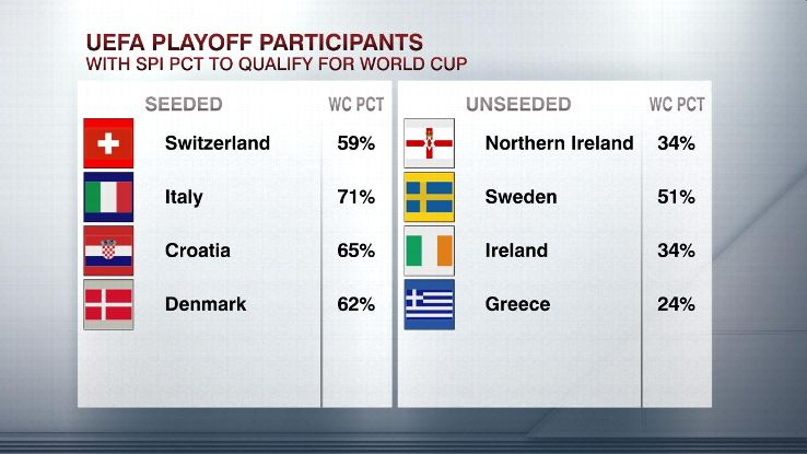 The World Cup playoff seeds with SPI chances to go through.