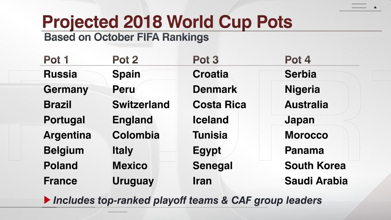 Provisional World Cup draw pots.