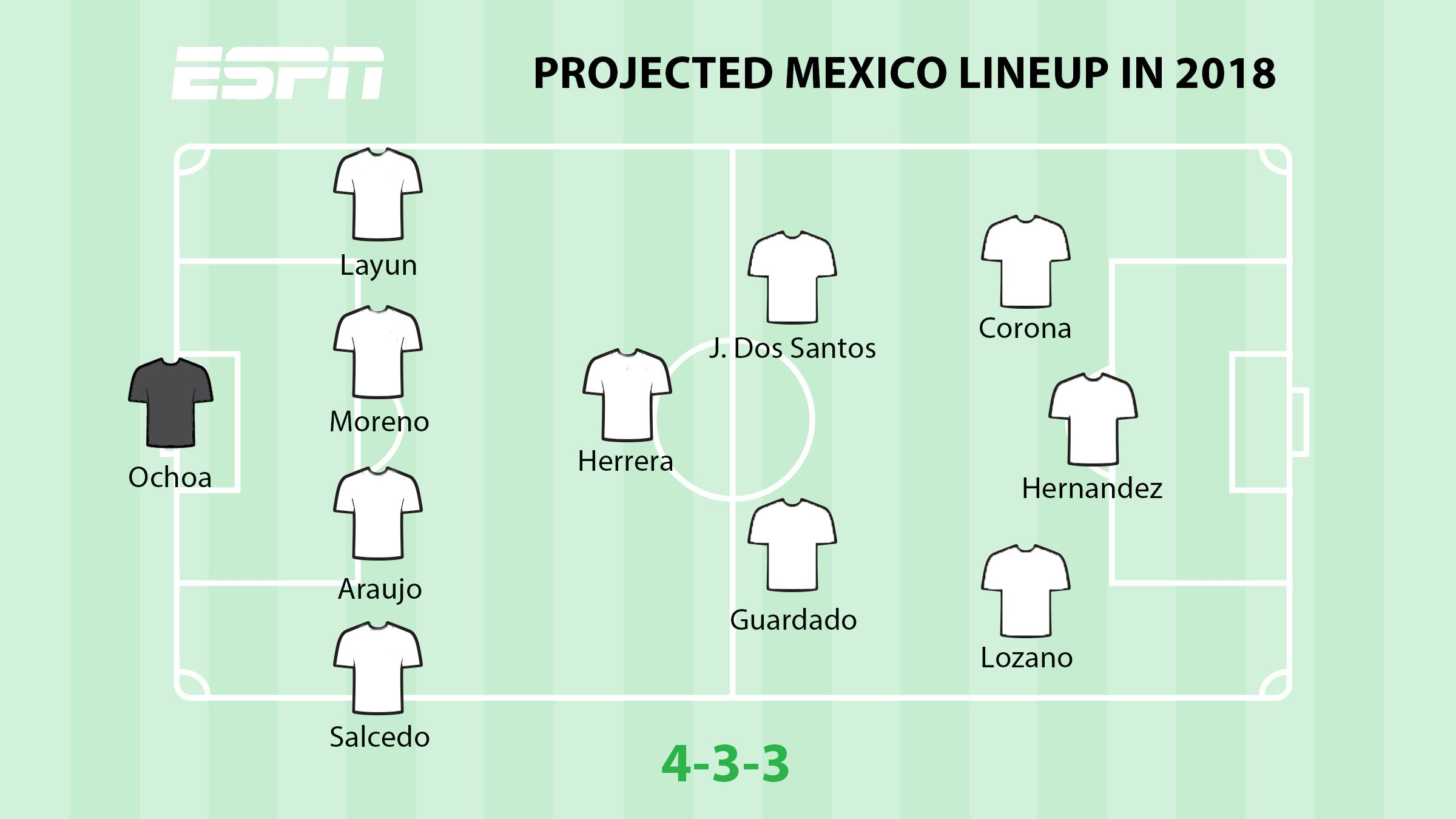 Projected Mexico 2018 lineup