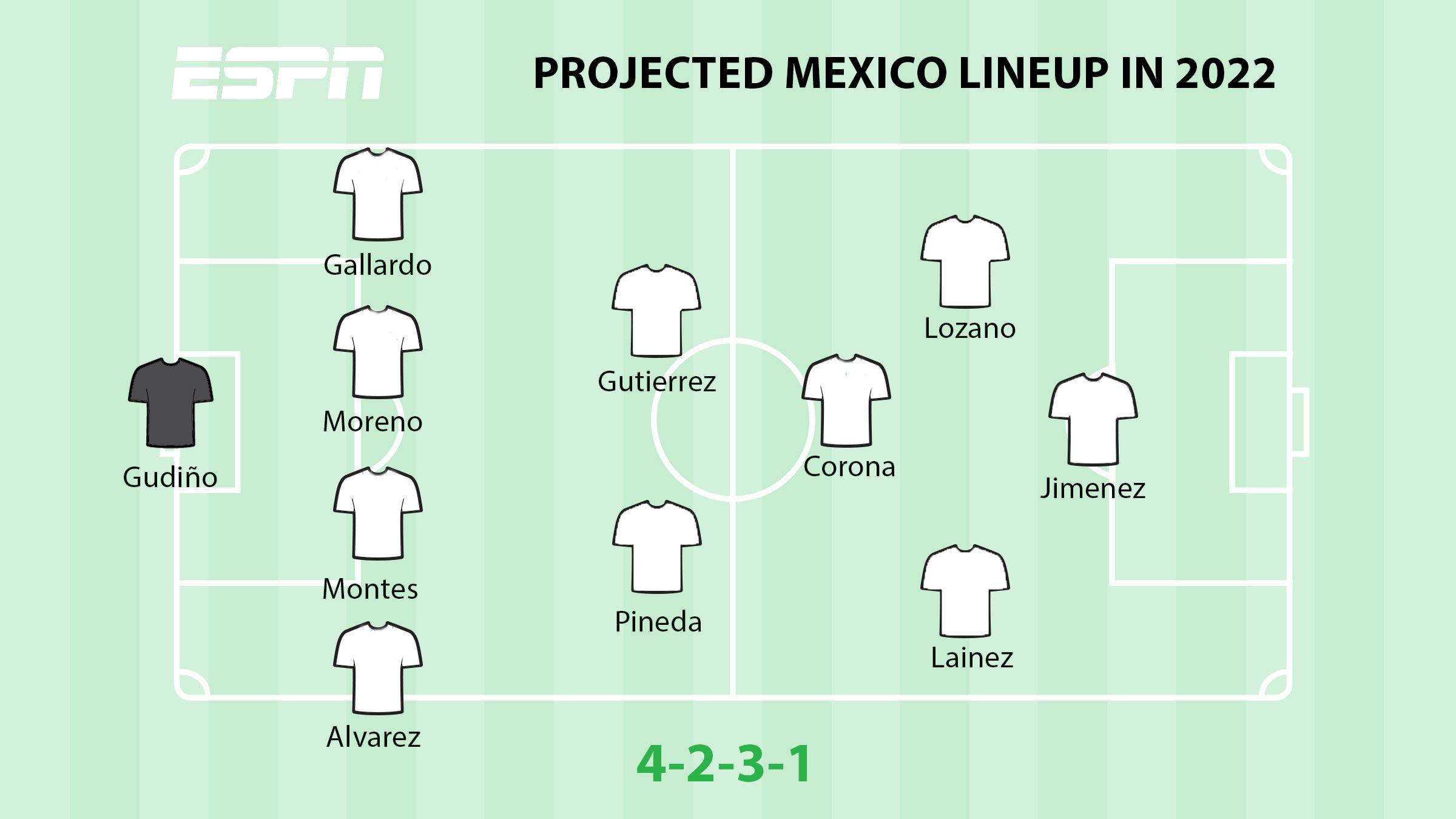 Projected Mexico 2022 lineup