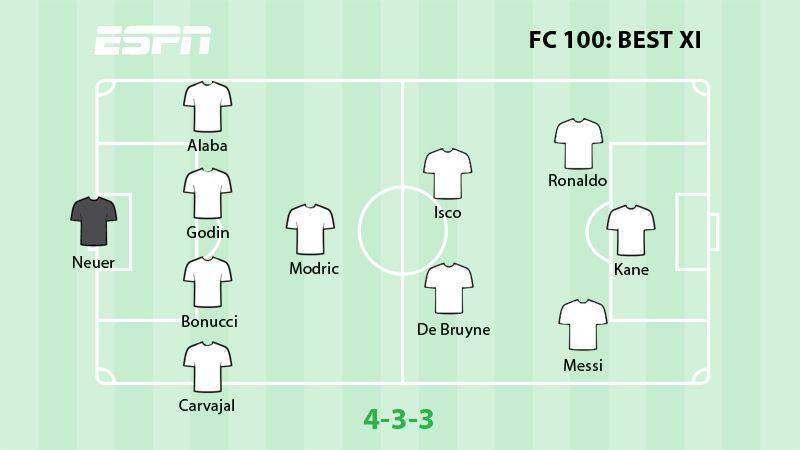 FC 100 Best XI