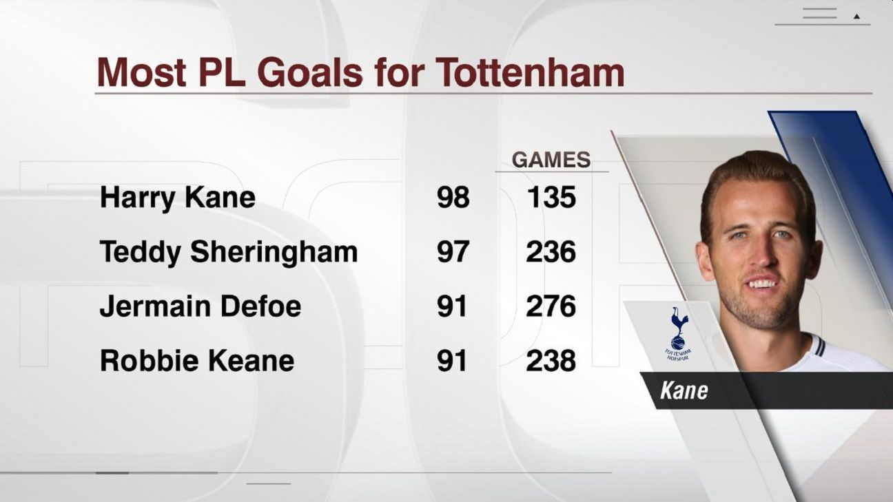 Harry Kane goals.
