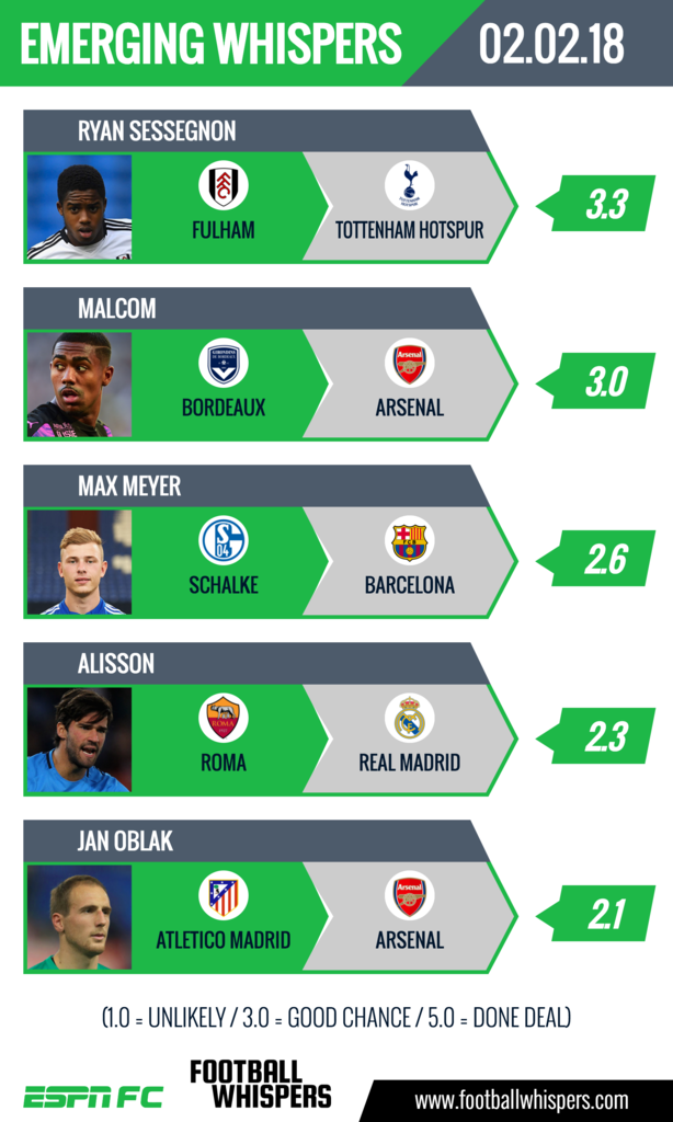 The latest transfer whispers on Feb. 2.