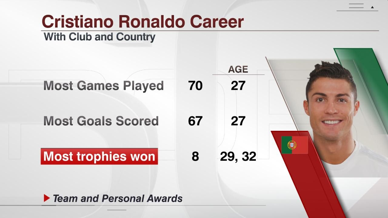 Ronaldo's best years stats