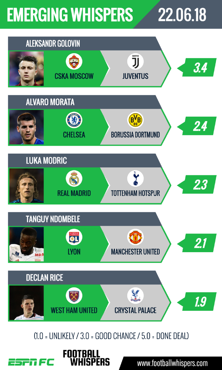 The latest transfer rumours from around the world