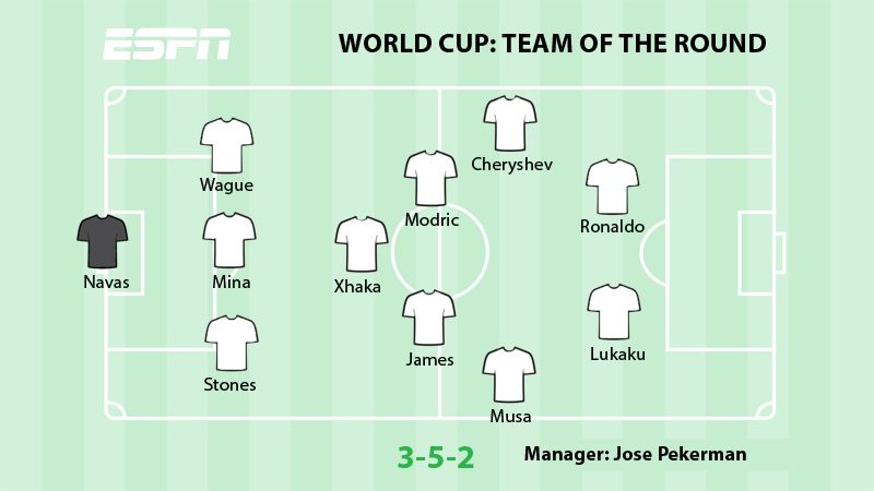 World Cup team of the second round