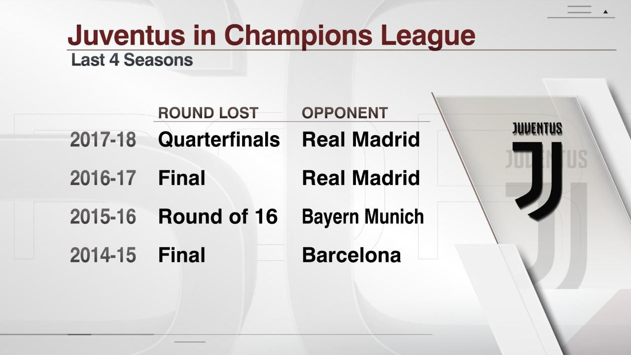 Juventus have not won the Champions League since 1996, losing five finals since then.