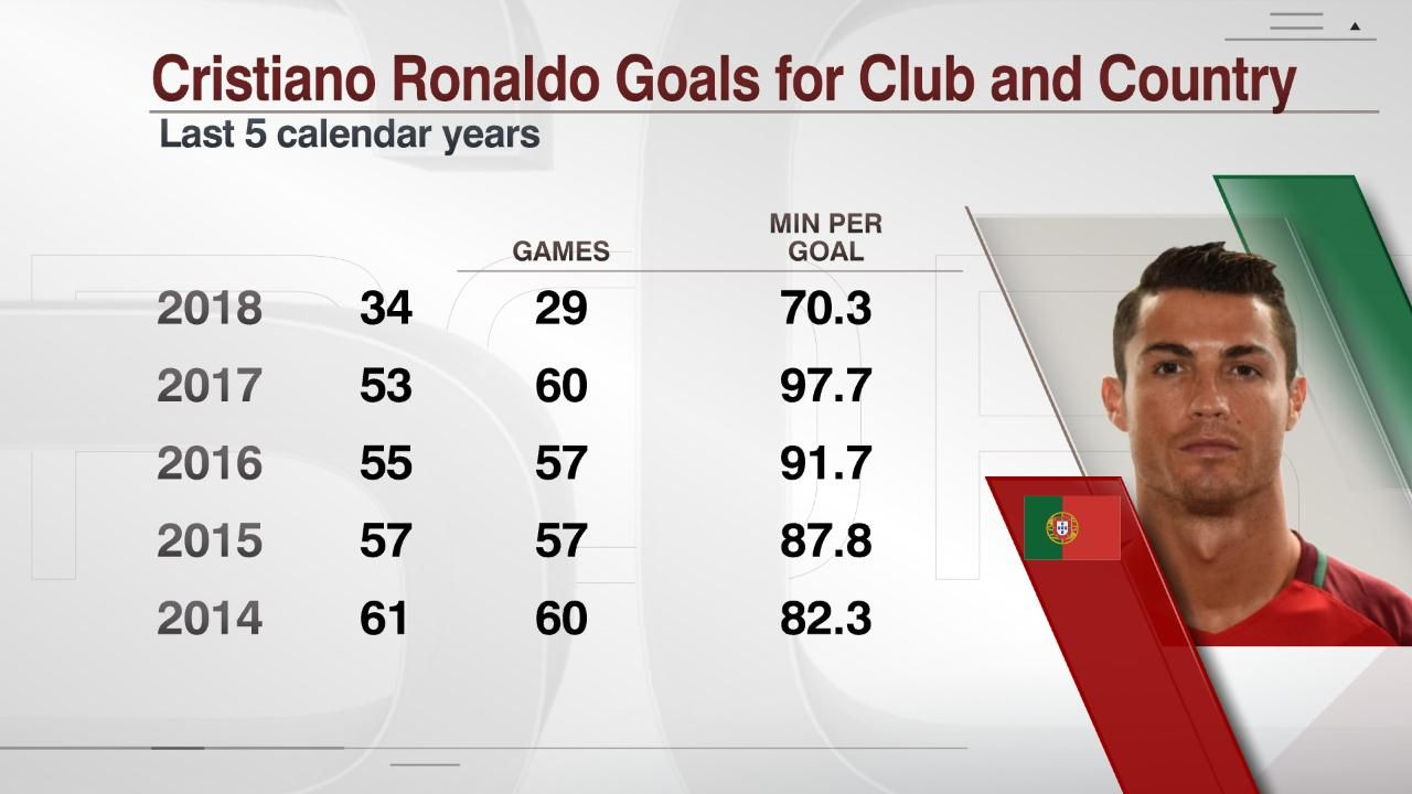 Even as he has got older, Ronaldo's goal output has remained prolific.