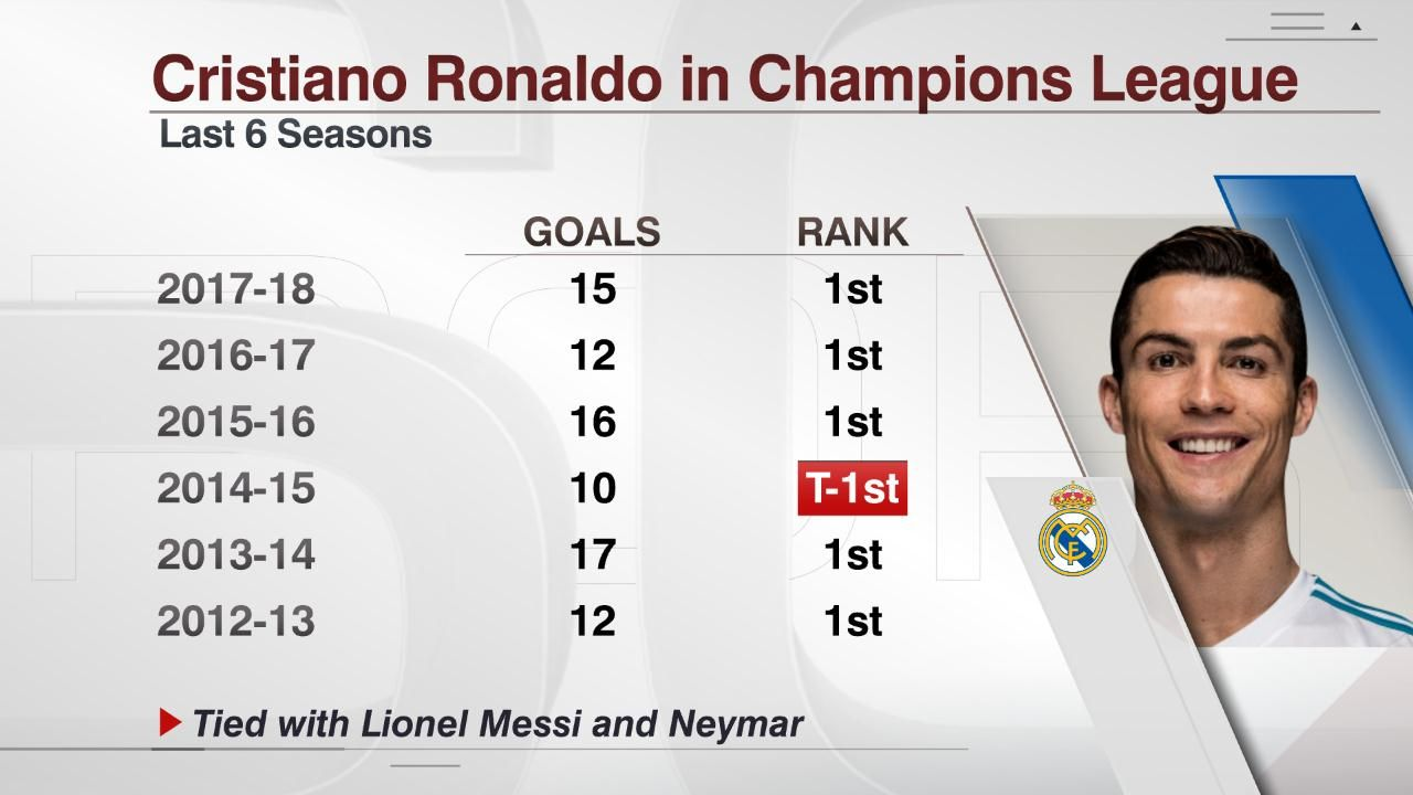 Ronaldo has regularly been among the Champions League top scorers each season.