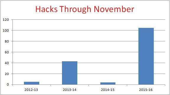 i?img=%2Fgraphics%2F2015%2F1218%2FInsider_151216_hacks_november%2D(2)_576x324.jpg&w=570