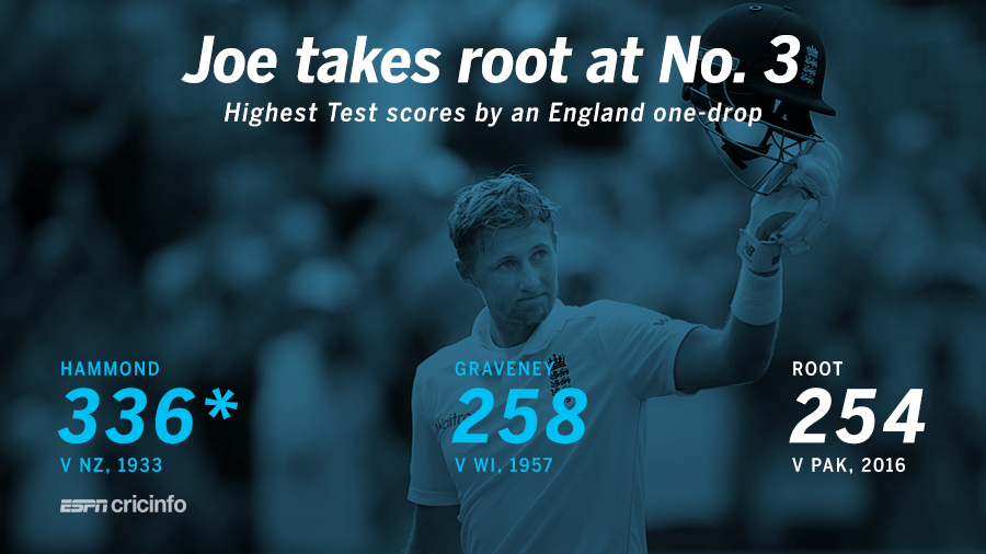 Root's great day, Yasir's toil