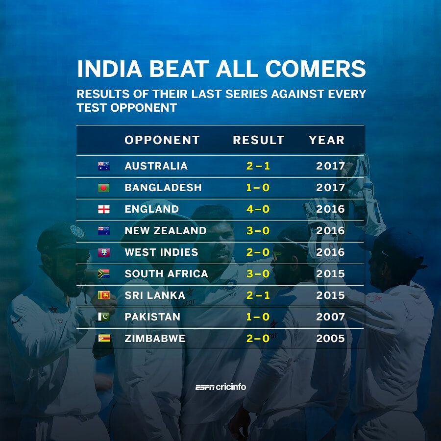 Image Result For Espncricinfo Cricket Teams Scores Stats News