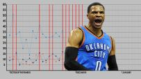 Russell Westbrook's historic season, in one chart
