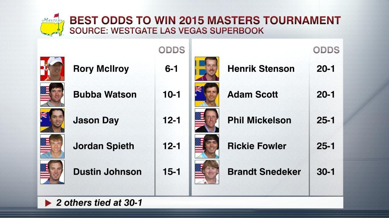 Best odds of winning at craps