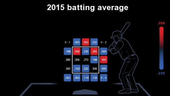 Albert Pujols promedio de bateo 2015