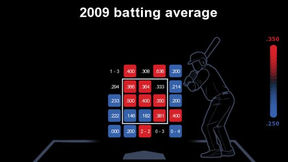 Albert Pujols promedio de bateo 2009