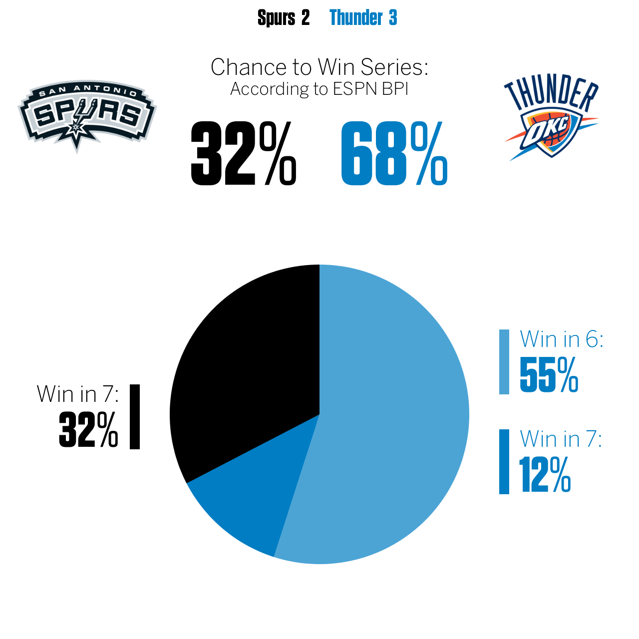 Nuggets Espn Schedule: NBA Playoff Teams' BPI Chances To Advance