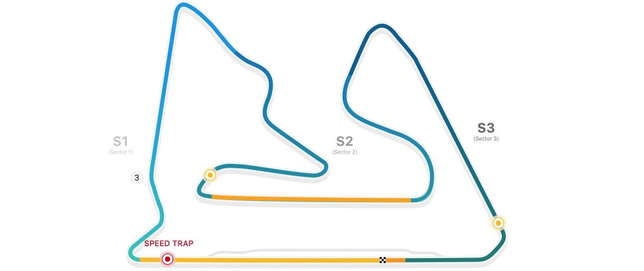 GP de Bahrain