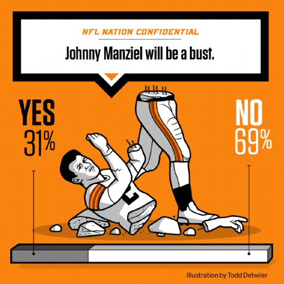 NFL Confidential Manziel