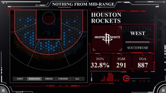 NBA, Rockets