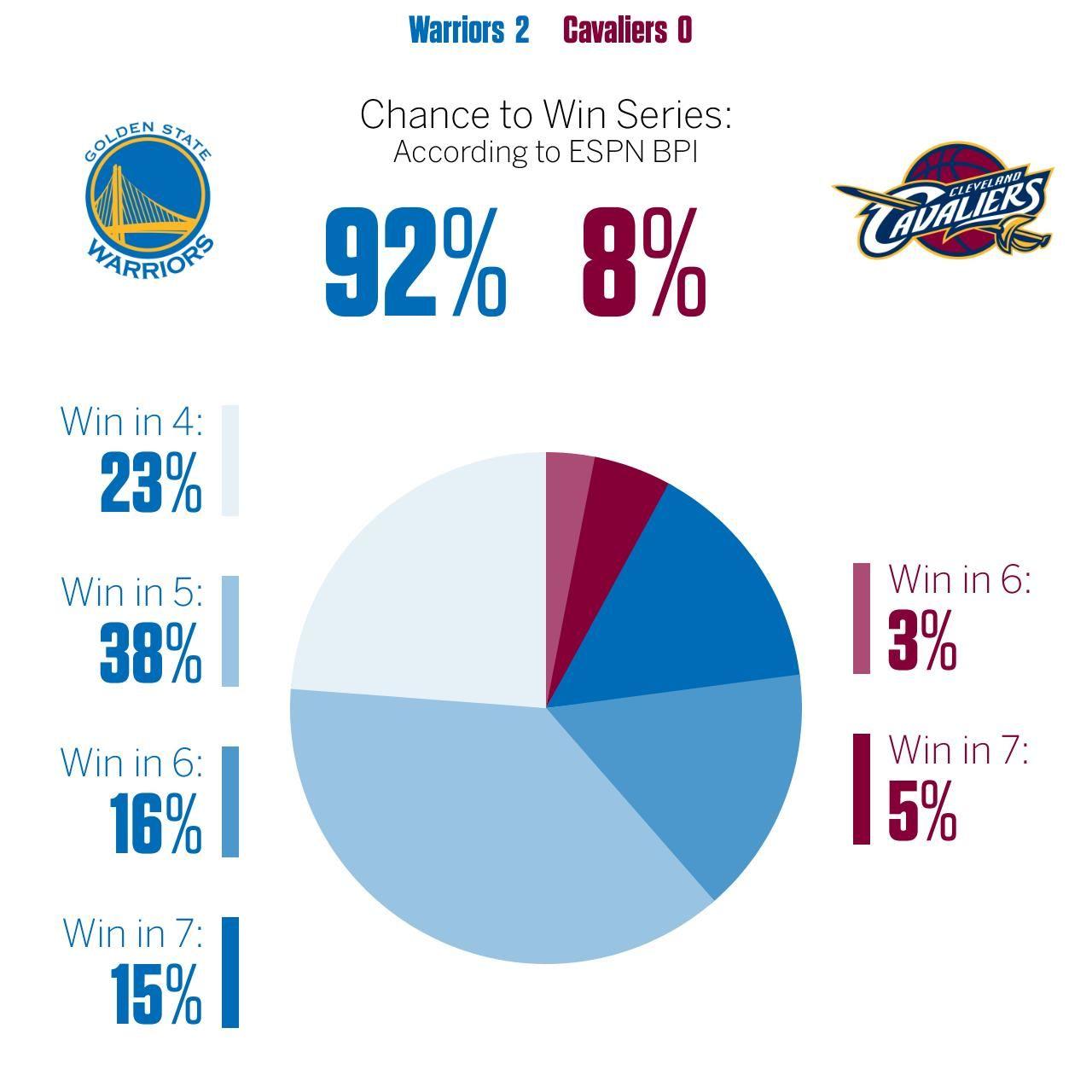 Nba Finals Bpi | Basketball Scores