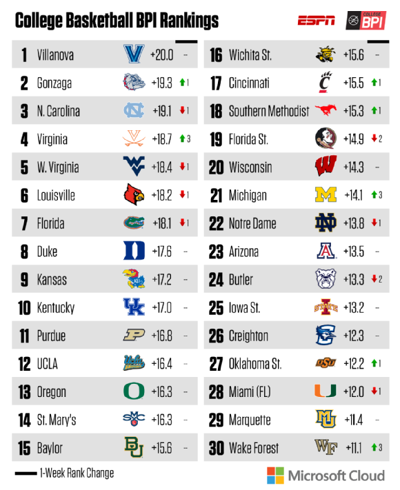 Basketball Power Index