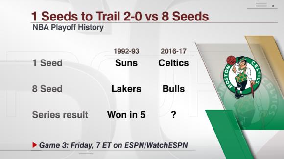 Celtics down 2-0 No. 1 seeds