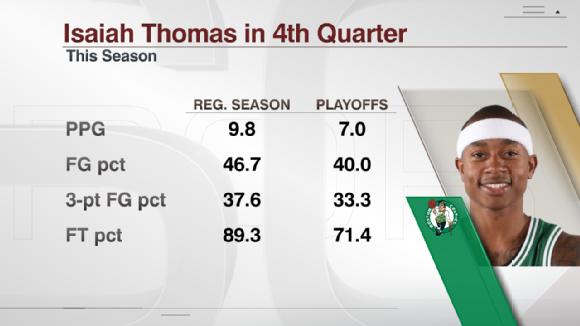 Isaish Thomas in fourth quarter