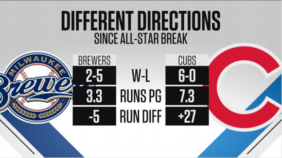 Brewers-Cubs -- Stats & Info graphic