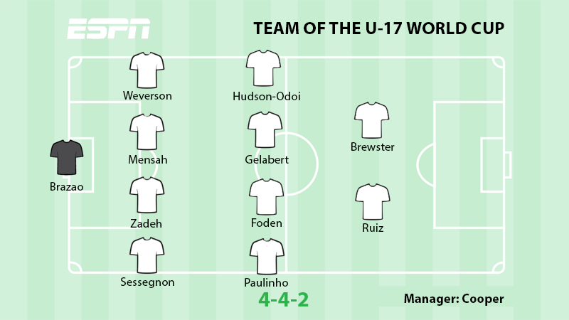 Champions England dominate ESPN's U-17 World Cup Team of the tournament