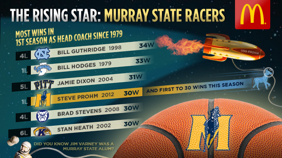 NCAA Tourney Graphics  Murray State