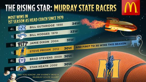 NCAA Tourney Graphics  Murray State