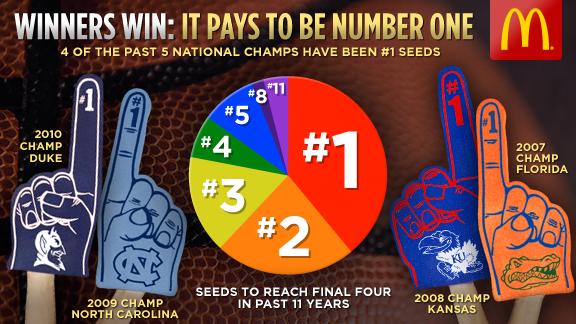 NCAA Tourney Graphics