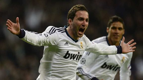 Gonzalo Higuain celebrates after heading home for Real Madrid's third goal