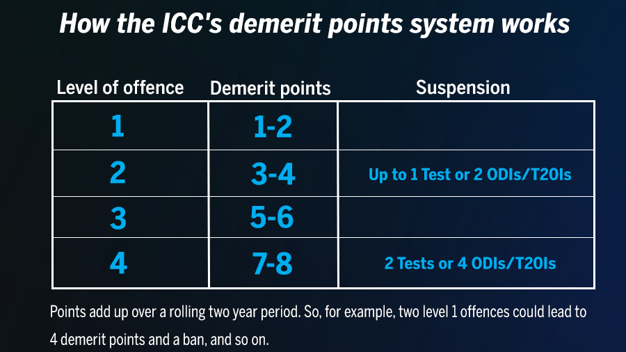 Jadeja Has Accumulated Six Demerit Points In The Past 10 Months As Per The  ICCu0027s Code Of Conduct Regulations.