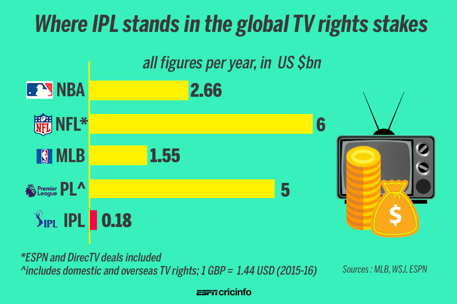 BCCI expects windfall in IPL media rights auction