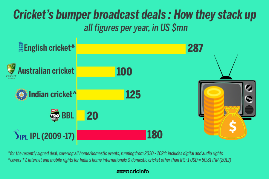IPL media rights update