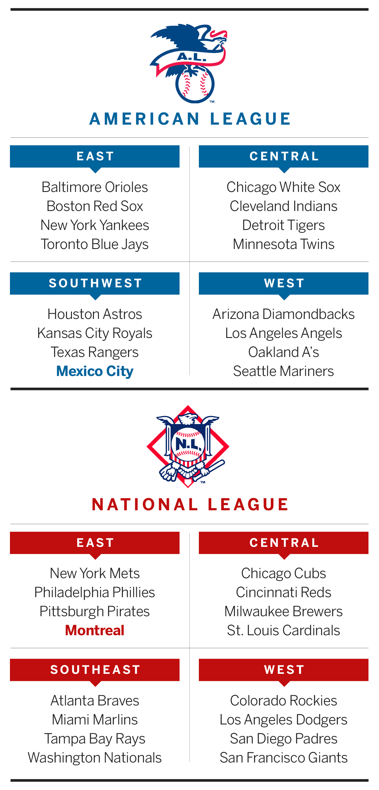 Names of all major league baseball teams - Only Two Teams Would Be Required To Switch Leagues 1998 Expansion Siblings Arizona And Tampa Bay Travel Becomes More Reasonable For Many