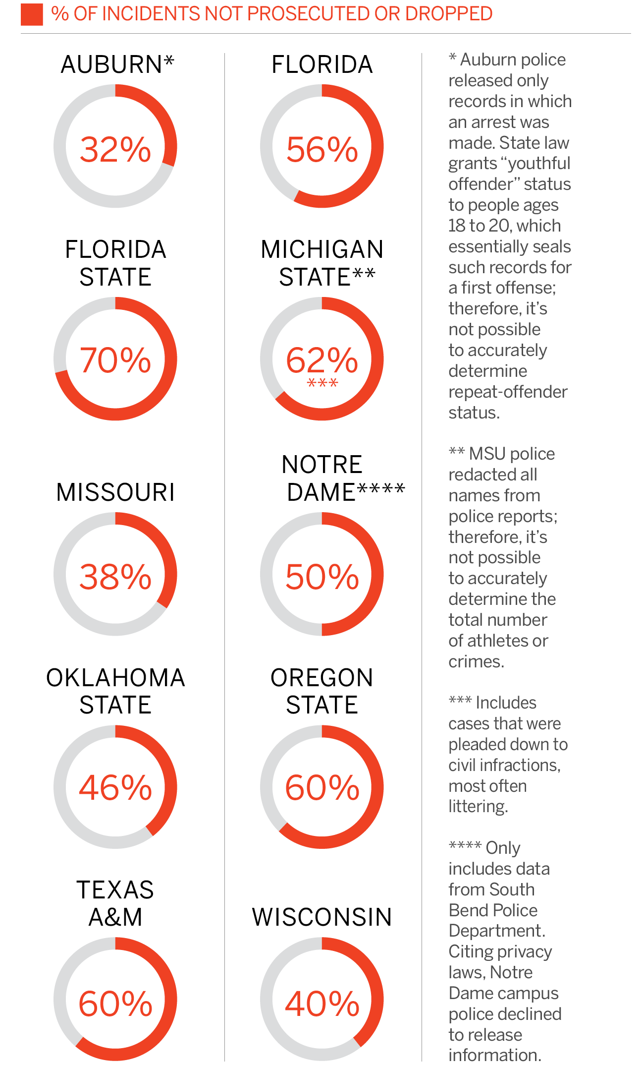 Sexual harassment cases in college athletics