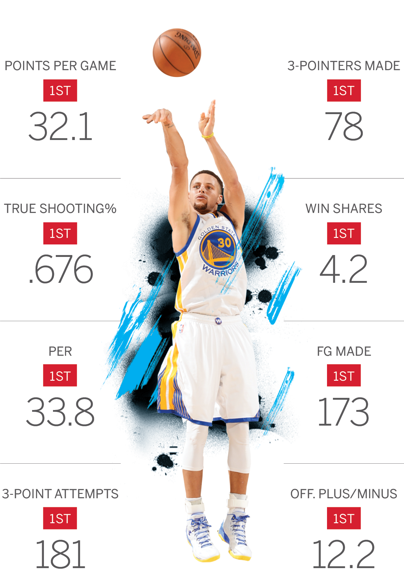 The numbers behind the Warriors' historic win streak