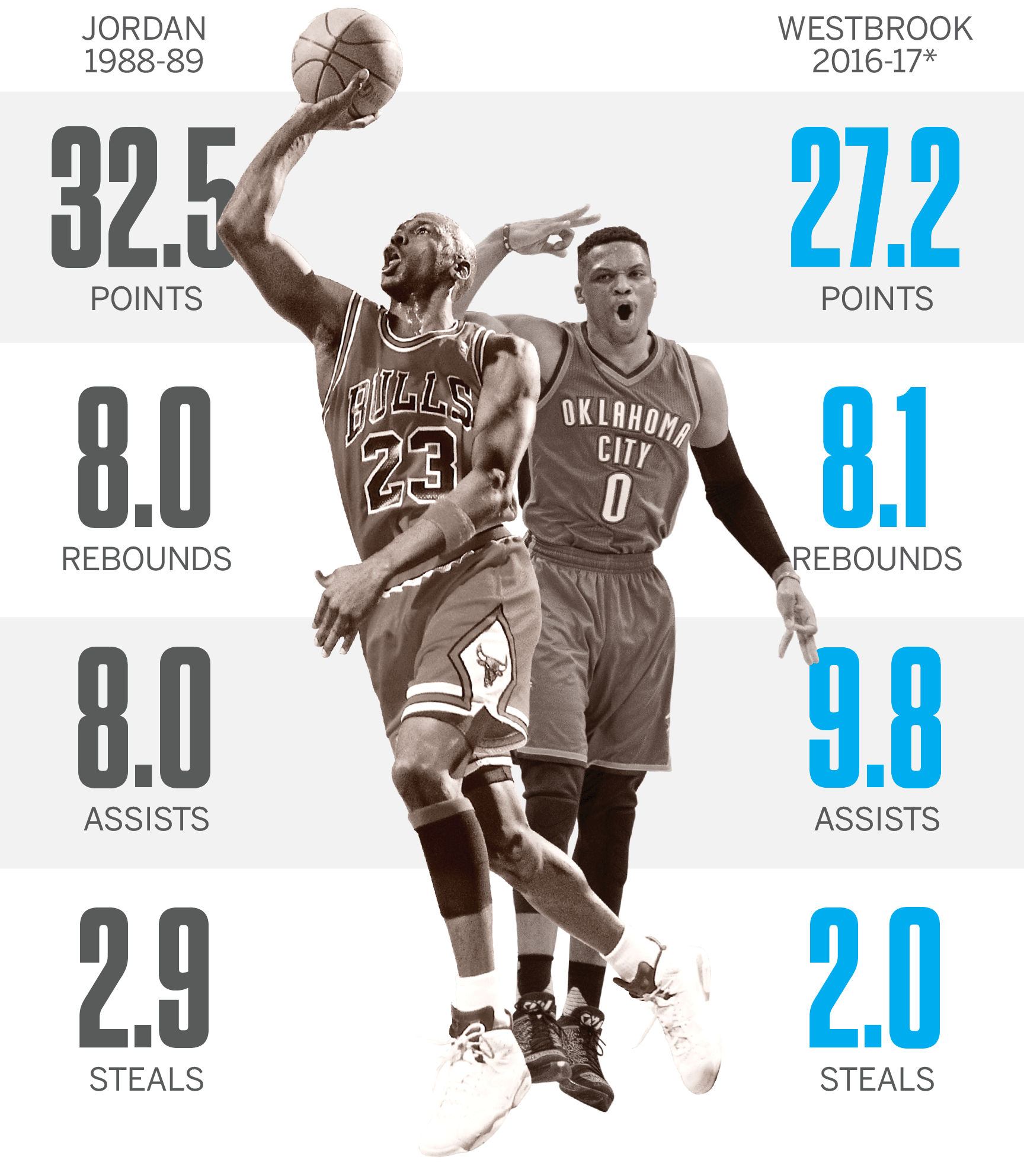 A Look At Why Russell Westbrook Will Be Must-see TV This
