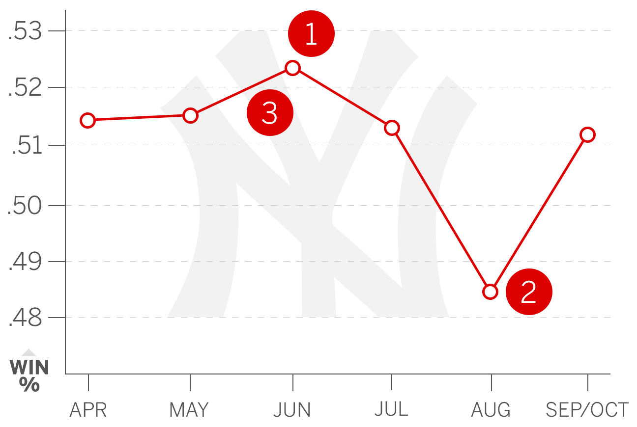 Best case: A healthy dose of below-.500 opponents (Reds, Royals, A's) in June gives the Yankees their best projected month. This month the young hitters ...