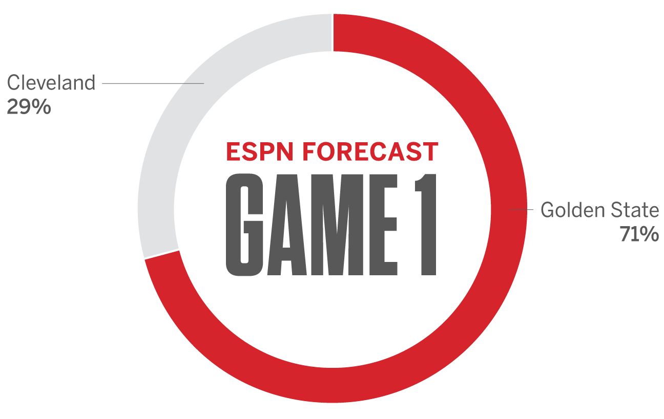ESPN Forecast predicting Golden State Warriors vs. Cleveland Cavaliers NBA finals - 2017 playoffs
