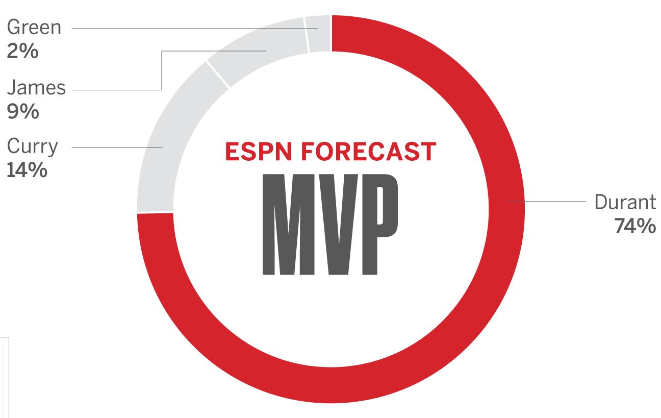 2017 NBA Finals: ESPN Forecast predicting who will win NBA ...