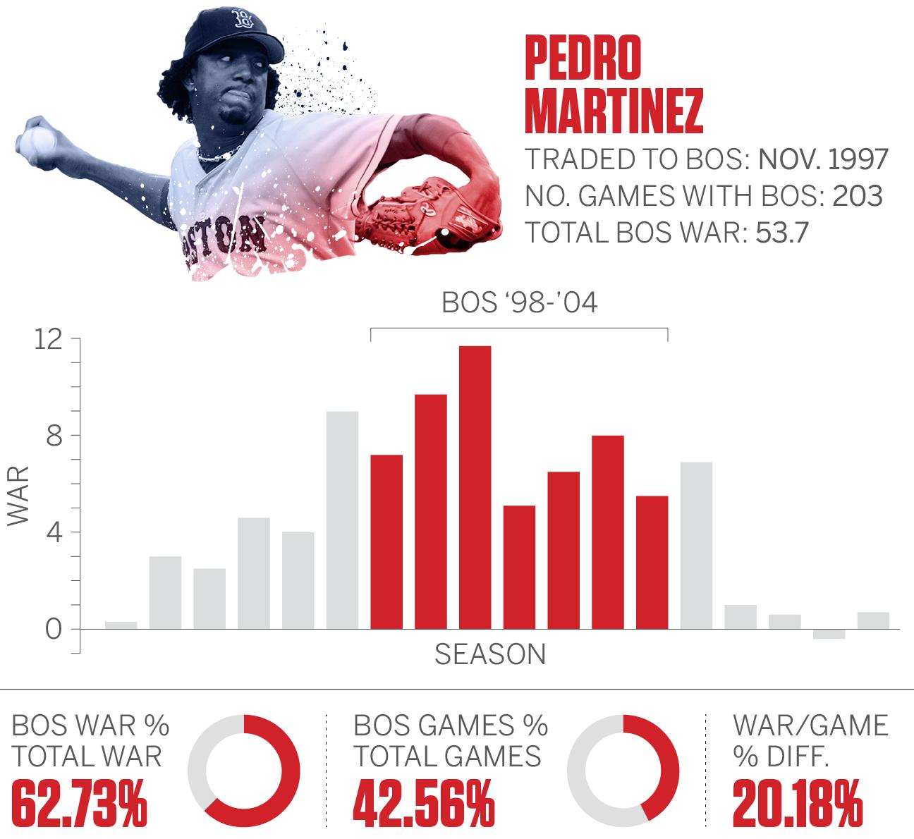 Yankees topple Red Sox in 16 innings