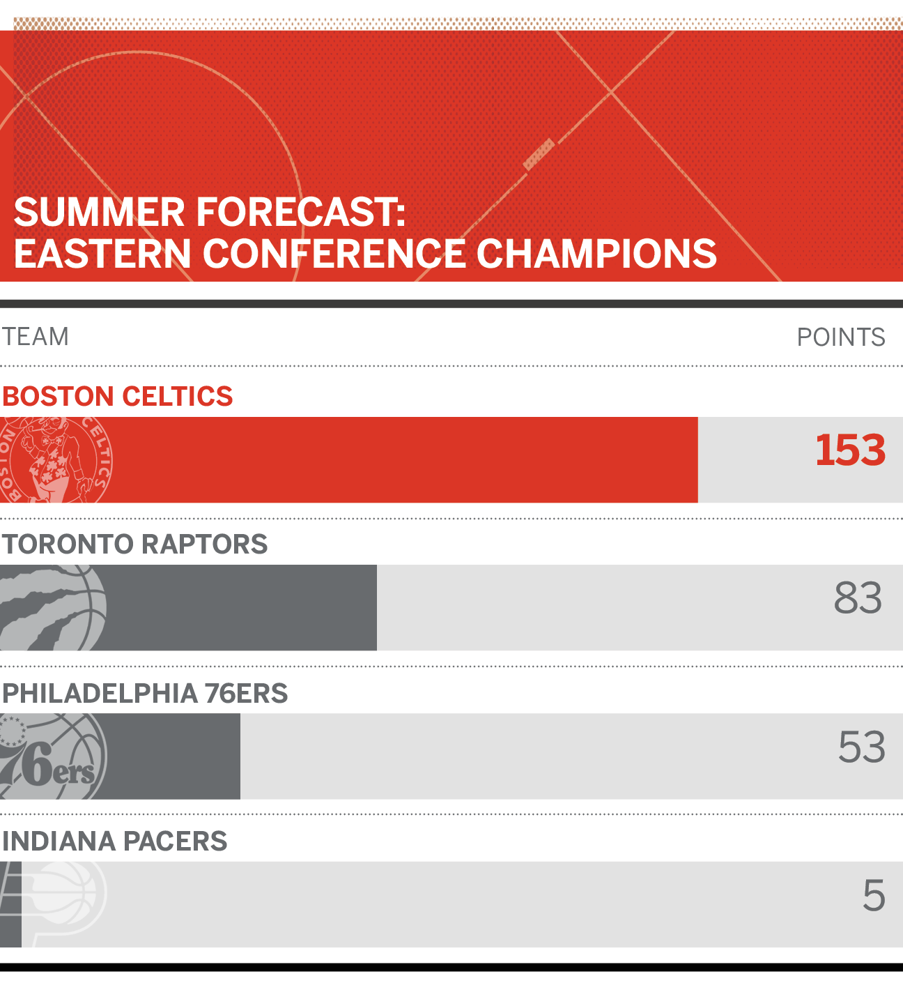 Summer Forecast: East, West And NBA Champs In 2018-19